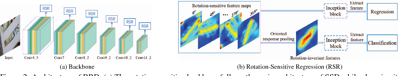 Figure 3 for Rotation-Sensitive Regression for Oriented Scene Text Detection