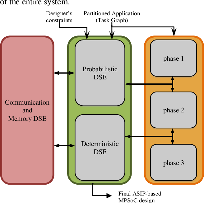 Figure 1 From Asam Automatic Architecture Synthesis And Application Mapping Semantic Scholar