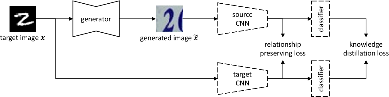 Figure 3 for Visualizing Adapted Knowledge in Domain Transfer