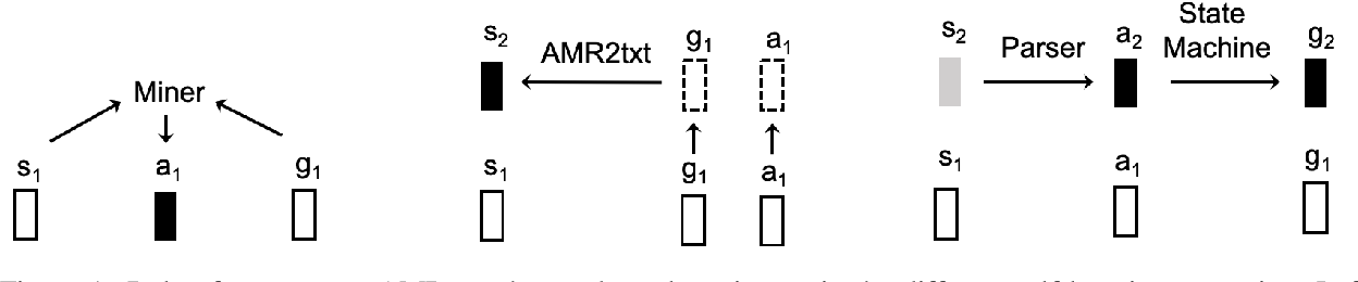 Figure 1 for Pushing the Limits of AMR Parsing with Self-Learning