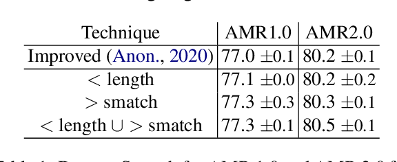 Figure 2 for Pushing the Limits of AMR Parsing with Self-Learning