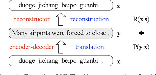 Figure 1 for Neural Machine Translation with Reconstruction