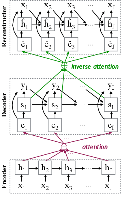 Figure 3 for Neural Machine Translation with Reconstruction