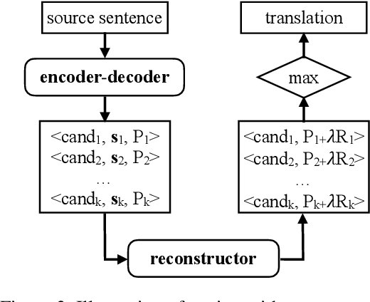 Figure 4 for Neural Machine Translation with Reconstruction