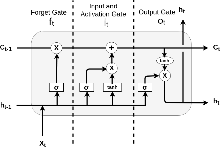 Figure 1 for Ascertaining price formation in cryptocurrency markets with DeepLearning