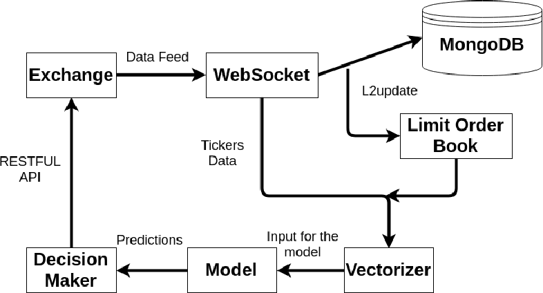 Figure 3 for Ascertaining price formation in cryptocurrency markets with DeepLearning