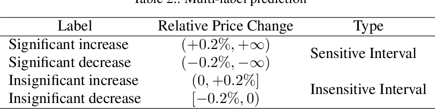 Figure 4 for Ascertaining price formation in cryptocurrency markets with DeepLearning