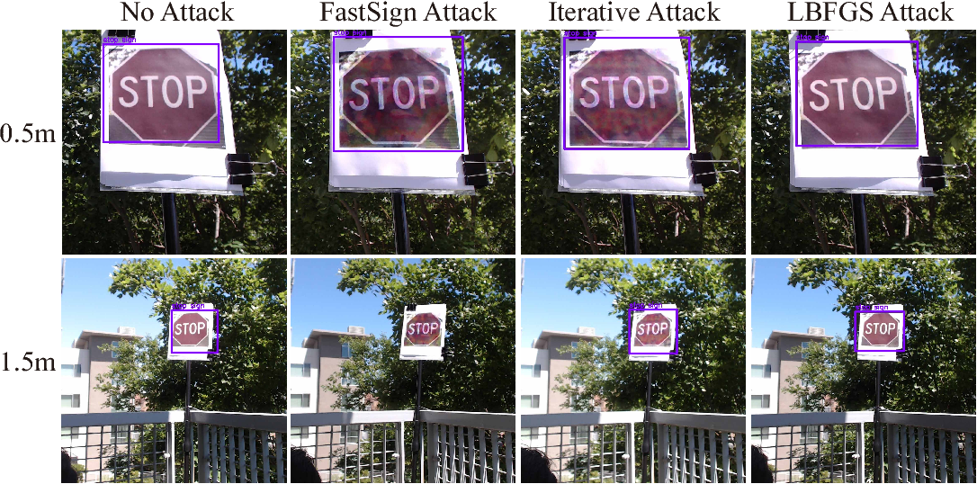 Figure 4 for NO Need to Worry about Adversarial Examples in Object Detection in Autonomous Vehicles