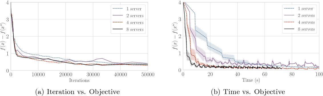 Figure 3 for A Model Parallel Proximal Stochastic Gradient Algorithm for Partially Asynchronous Systems