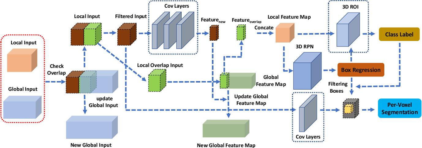 Figure 3 for Active Scene Understanding via Online Semantic Reconstruction