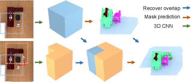 Figure 4 for Active Scene Understanding via Online Semantic Reconstruction