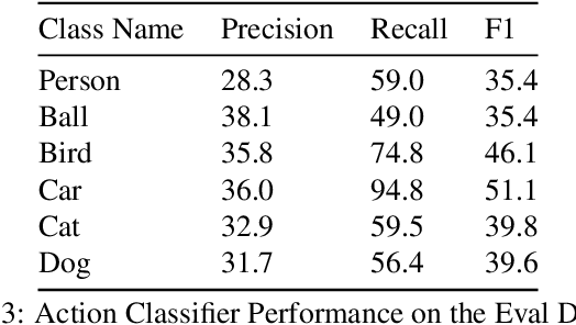 Figure 2 for Actor-Action Video Classification CSC 249/449 Spring 2020 Challenge Report