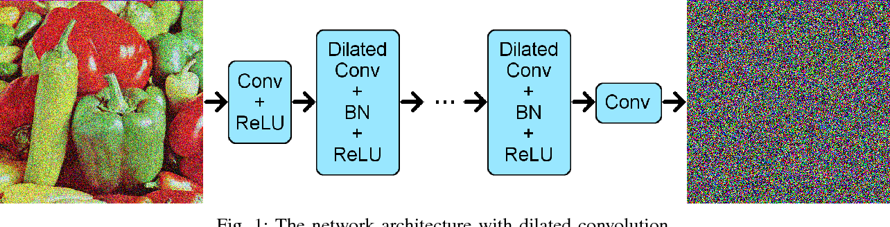 Figure 1 for Dilated Deep Residual Network for Image Denoising