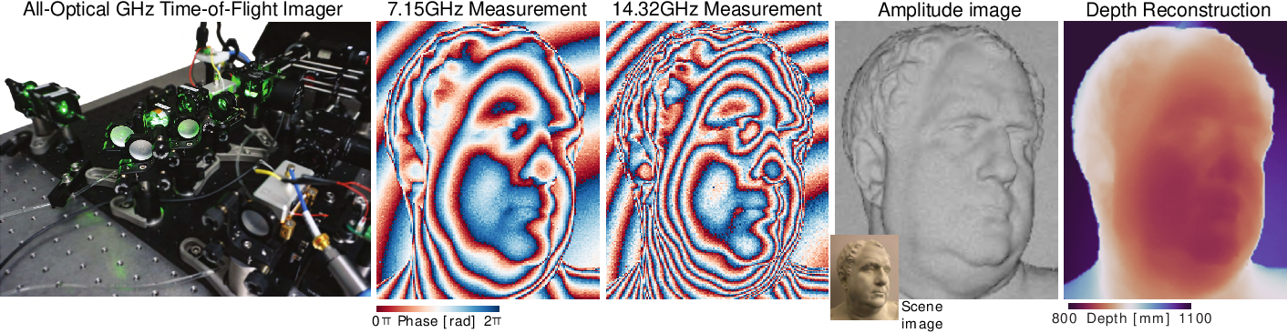 Figure 1 for Centimeter-Wave Free-Space Time-of-Flight Imaging