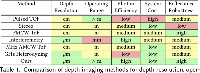 Figure 2 for Centimeter-Wave Free-Space Time-of-Flight Imaging