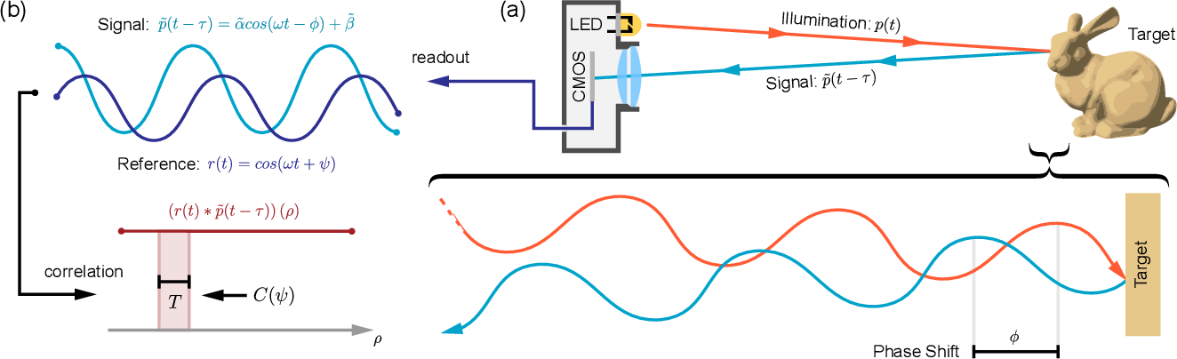 Figure 3 for Centimeter-Wave Free-Space Time-of-Flight Imaging