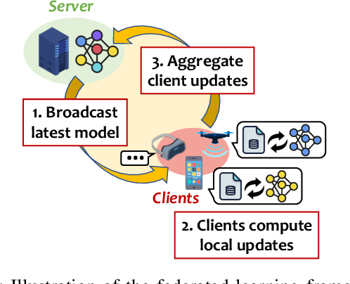 Figure 1 for Byzantine-robust Federated Learning through Spatial-temporal Analysis of Local Model Updates