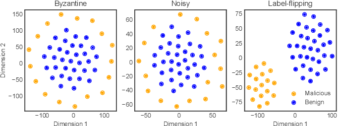 Figure 2 for Byzantine-robust Federated Learning through Spatial-temporal Analysis of Local Model Updates