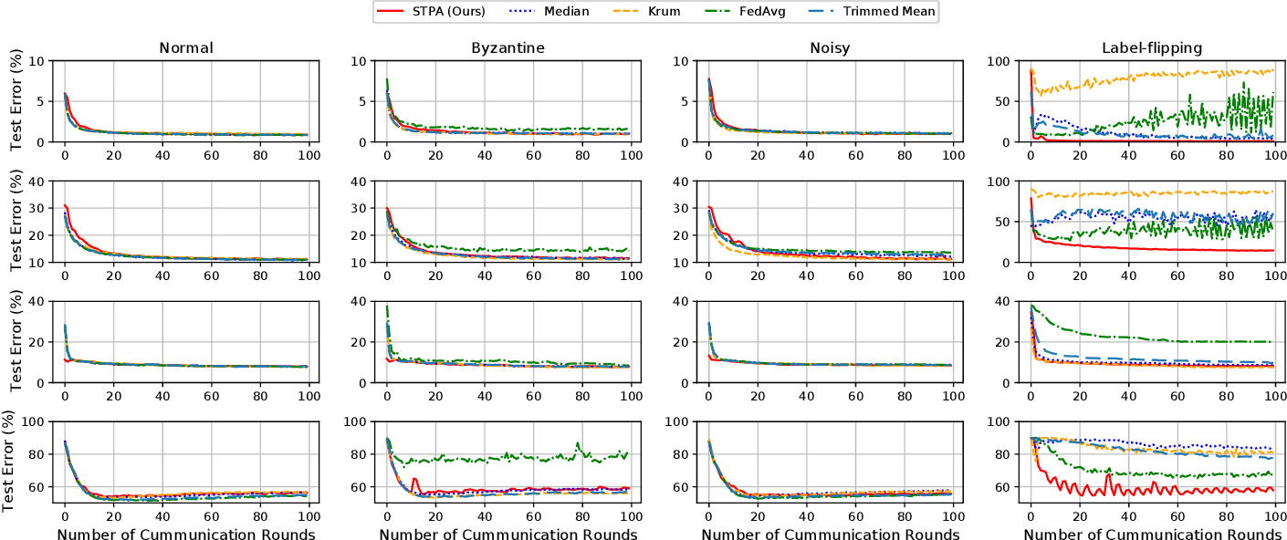 Figure 3 for Byzantine-robust Federated Learning through Spatial-temporal Analysis of Local Model Updates