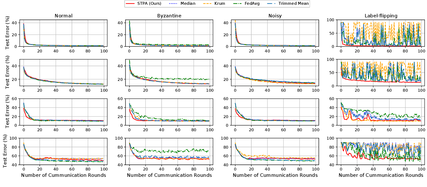 Figure 4 for Byzantine-robust Federated Learning through Spatial-temporal Analysis of Local Model Updates