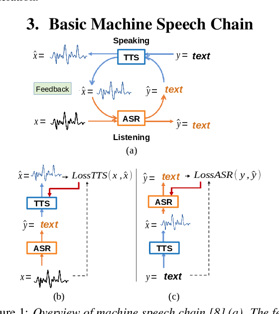 Figure 1 for Incremental Machine Speech Chain Towards Enabling Listening while Speaking in Real-time