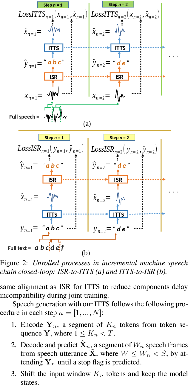 Figure 3 for Incremental Machine Speech Chain Towards Enabling Listening while Speaking in Real-time