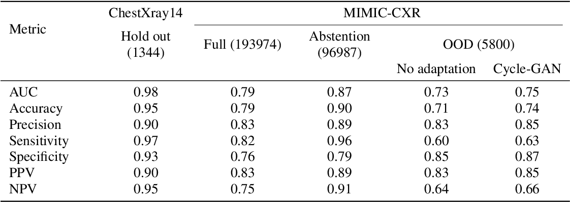 Figure 4 for Computer-aided abnormality detection in chest radiographs in a clinical setting via domain-adaptation