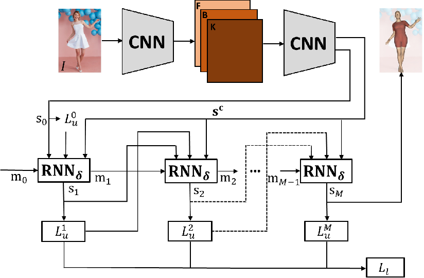 Figure 1 for Neural Descent for Visual 3D Human Pose and Shape