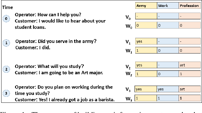 Figure 1 for Advising Agent for Service-Providing Live-Chat Operators