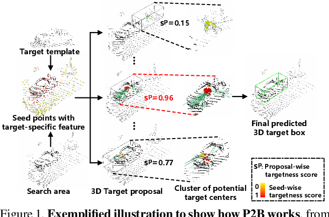 Figure 1 for P2B: Point-to-Box Network for 3D Object Tracking in Point Clouds