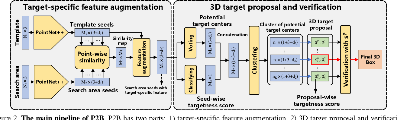 Figure 3 for P2B: Point-to-Box Network for 3D Object Tracking in Point Clouds