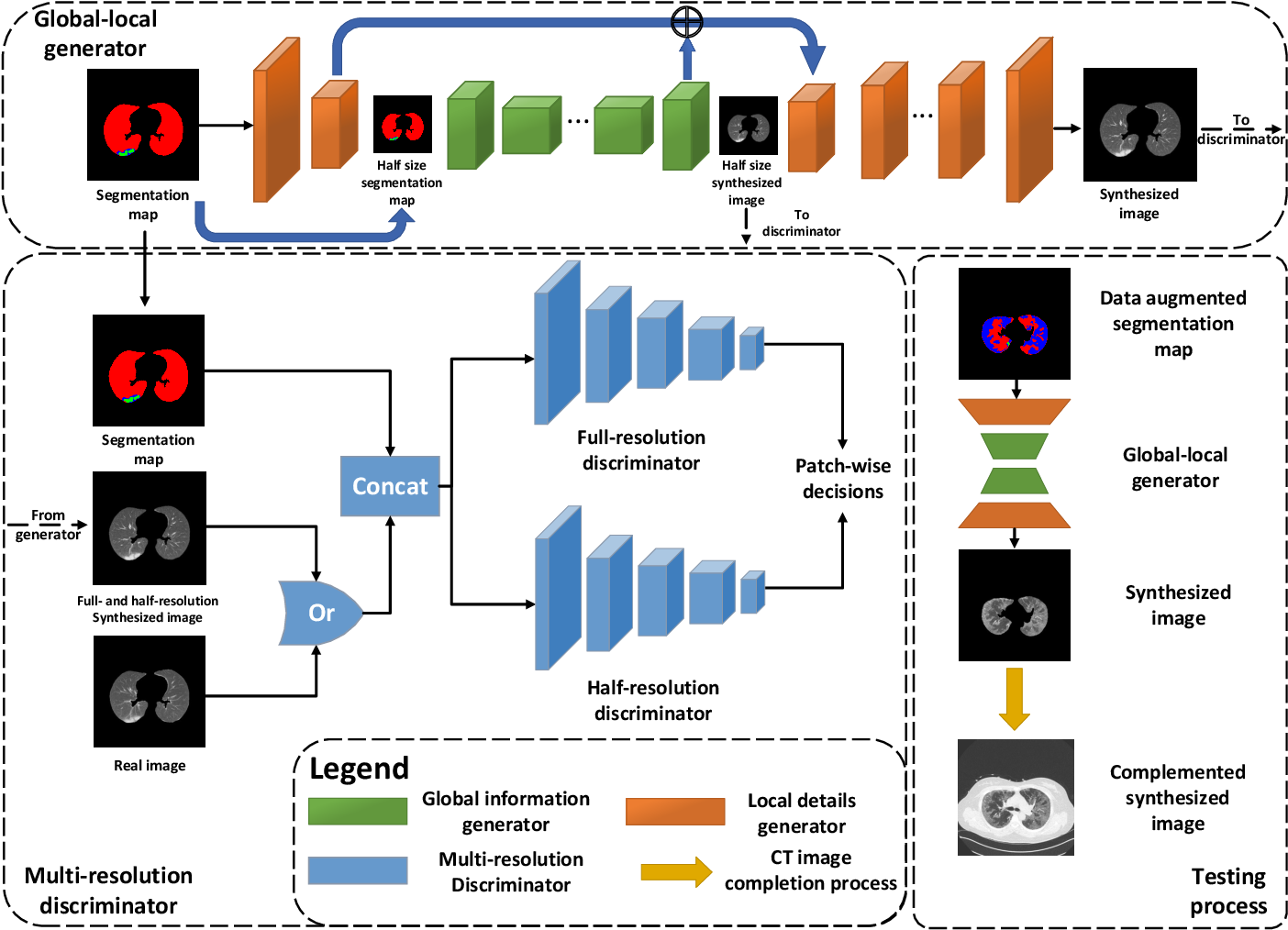 Figure 2 for COVID-19 CT Image Synthesis with a Conditional Generative Adversarial Network