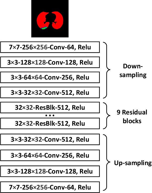 Figure 3 for COVID-19 CT Image Synthesis with a Conditional Generative Adversarial Network