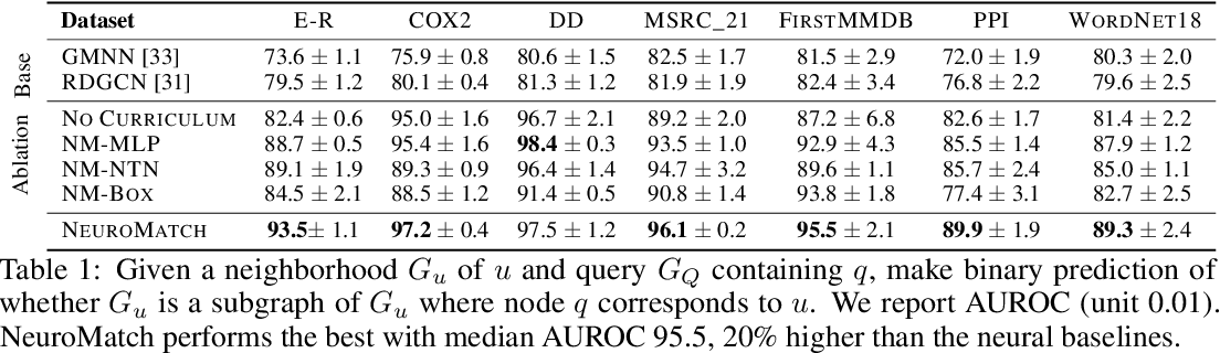 Figure 2 for Neural Subgraph Matching