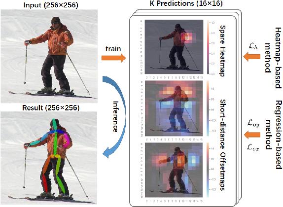 Figure 1 for Composite Localization for Human Pose Estimation