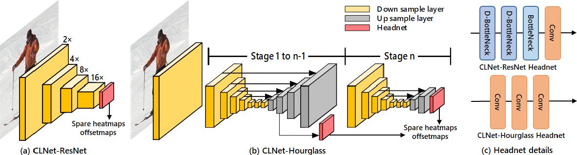 Figure 3 for Composite Localization for Human Pose Estimation