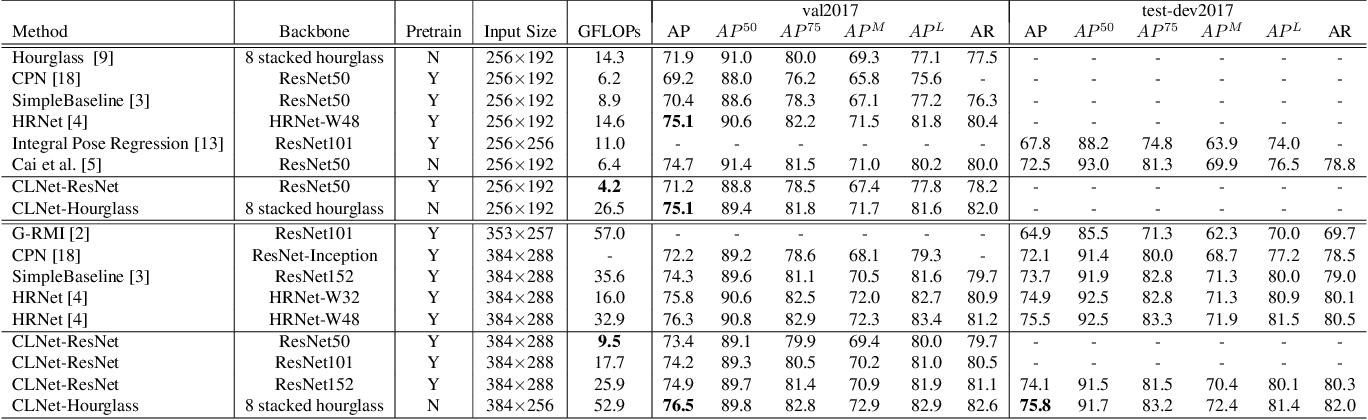 Figure 2 for Composite Localization for Human Pose Estimation