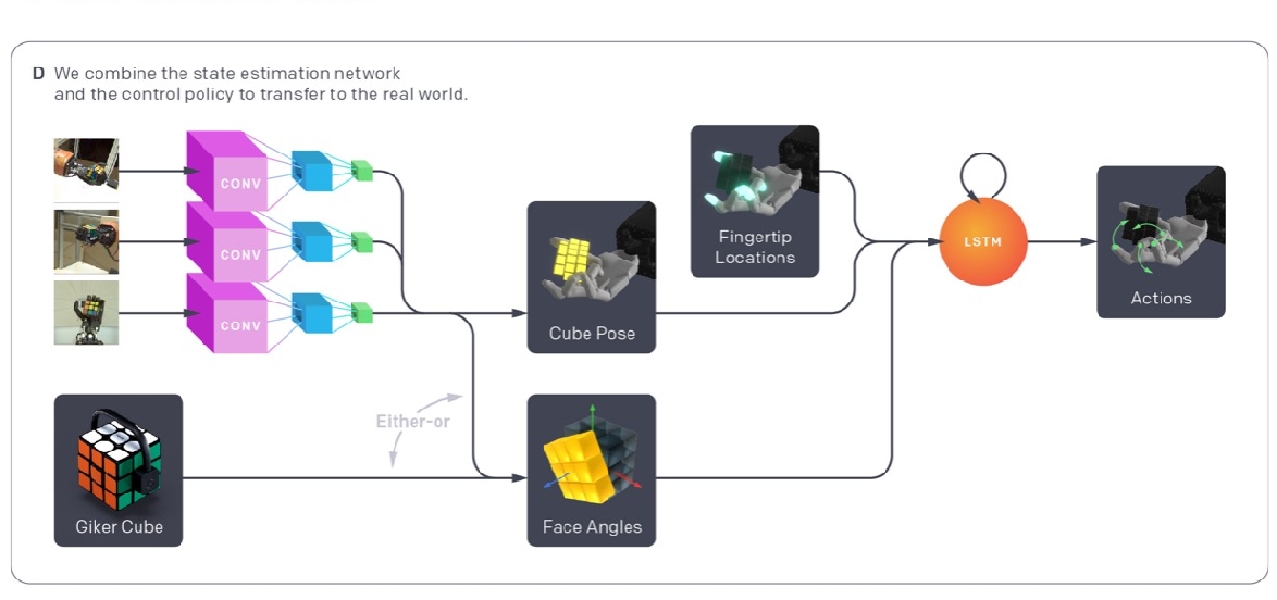 Figure 2 for Solving Rubik's Cube with a Robot Hand