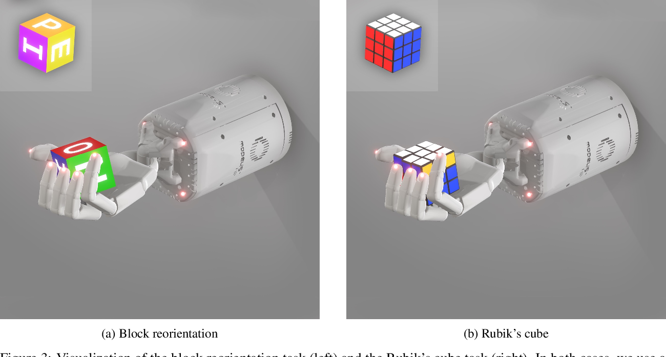 Figure 4 for Solving Rubik's Cube with a Robot Hand