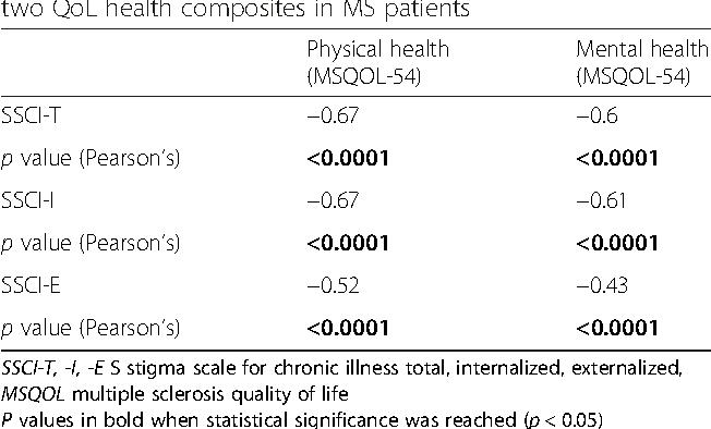 Determinants Of Stigma In A Cohort Of Hellenic Patients Suffering