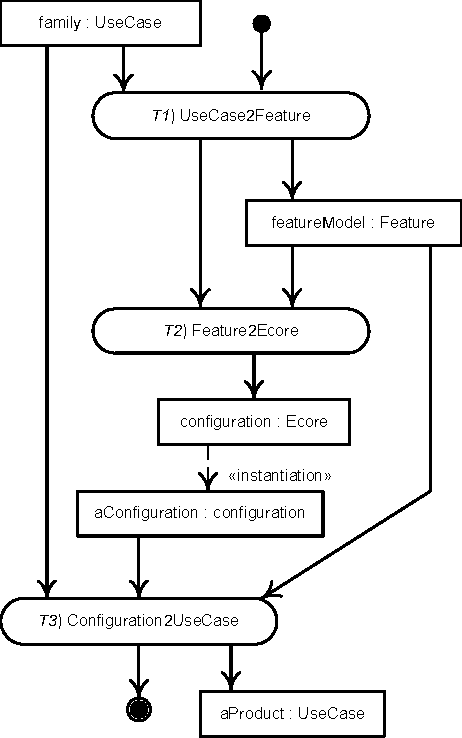 Figure 1 from automating mappings between use case diagrams and process for obtaining a product use case model from a family use ccuart Gallery