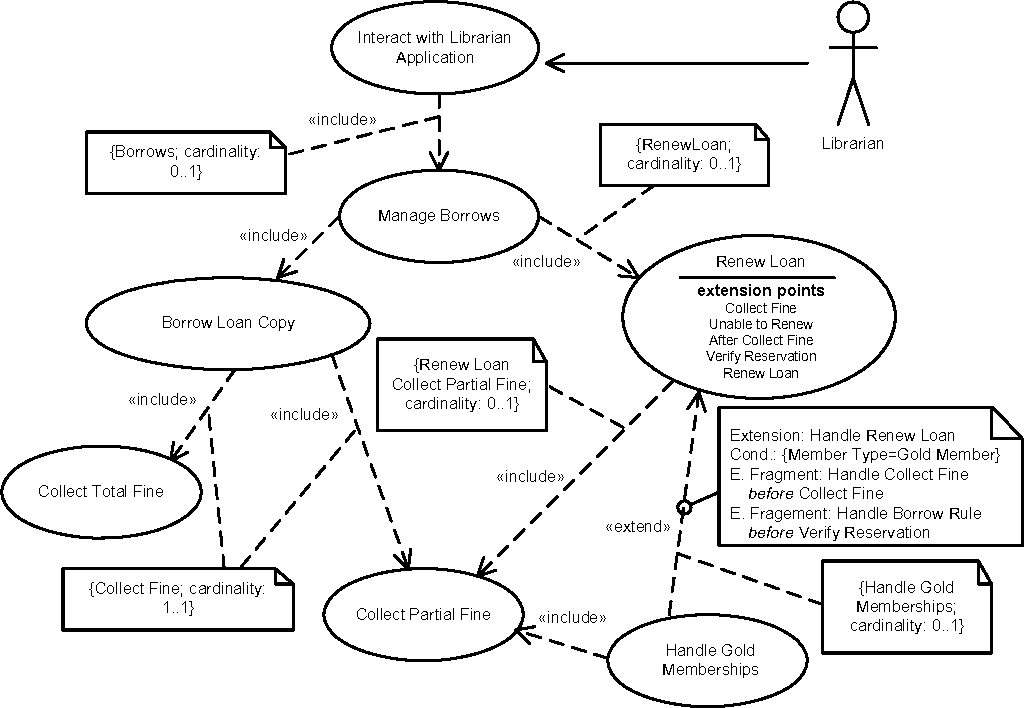 Figure 5 from automating mappings between use case diagrams and example of a use case diagram for a library product line ccuart Gallery