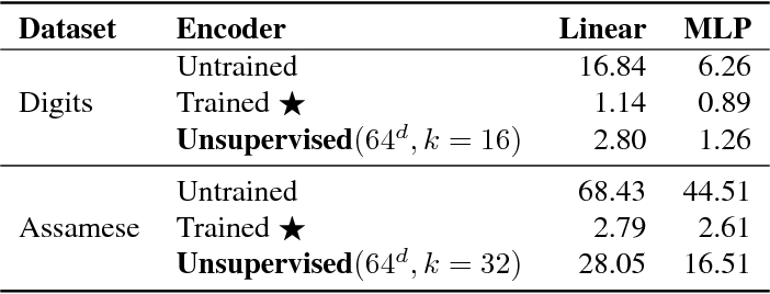 Figure 2 for Unsupervised learning with sparse space-and-time autoencoders