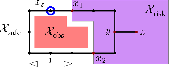 Figure 1 for Efficient motion planning for problems lacking optimal substructure