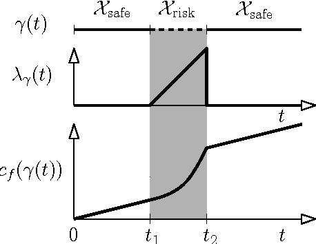 Figure 4 for Efficient motion planning for problems lacking optimal substructure