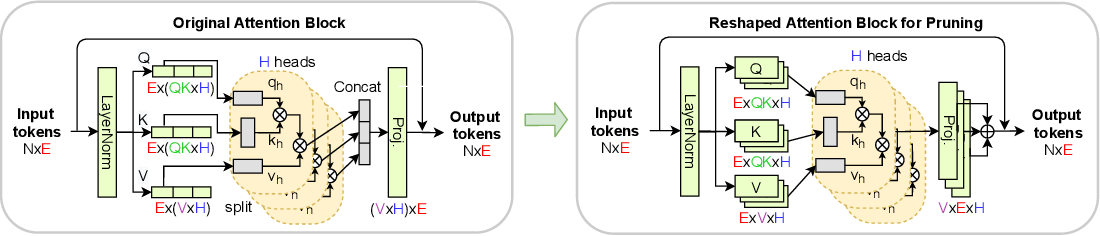 Figure 3 for NViT: Vision Transformer Compression and Parameter Redistribution