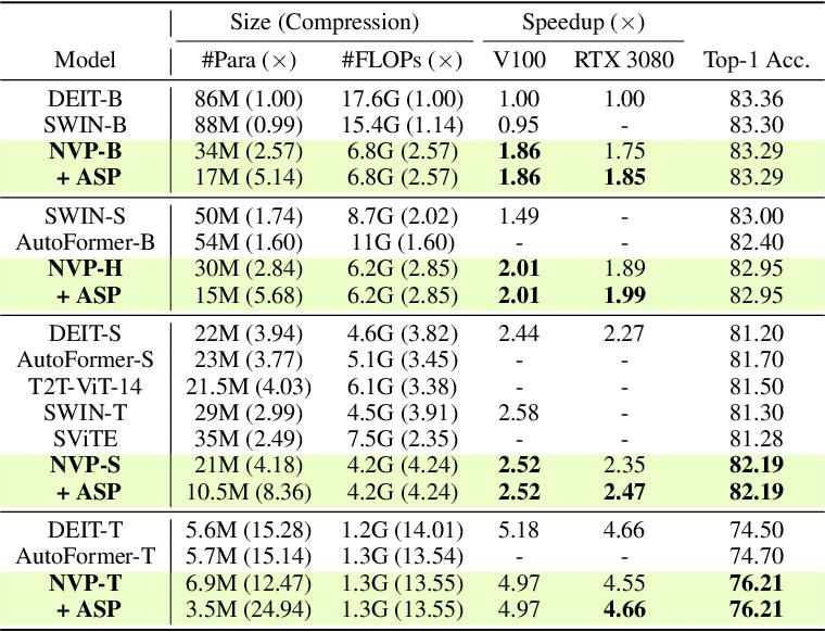 Figure 2 for NViT: Vision Transformer Compression and Parameter Redistribution