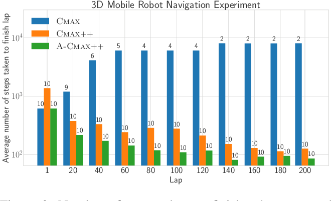 Figure 3 for CMAX++ : Leveraging Experience in Planning and Execution using Inaccurate Models