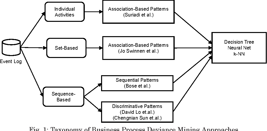 Figure 1 for Business Process Deviance Mining: Review and Evaluation