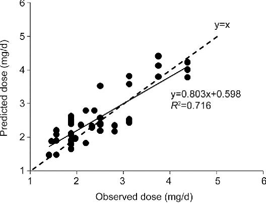 Development of a novel individualized warfarin dose